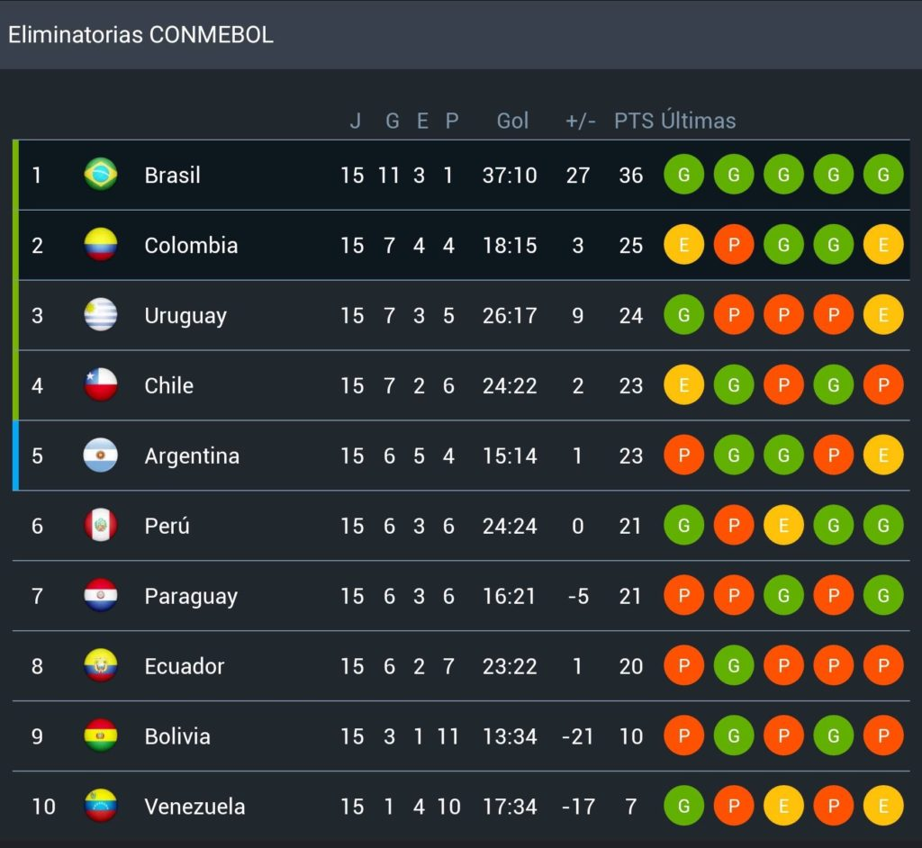 World Cup – CONMEBOL Qualification Live Coverage.