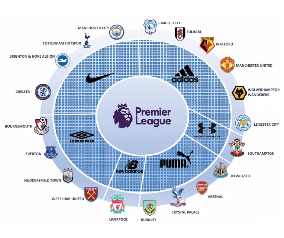 Premier League Shirt Sponsorship Continues to Boom
