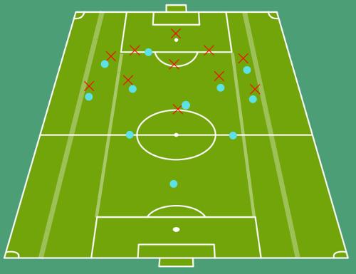 defensive third