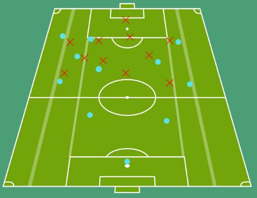 midfield third