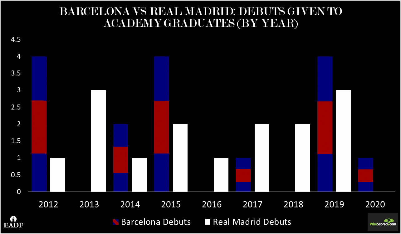 barcelona real madrid debut comparison