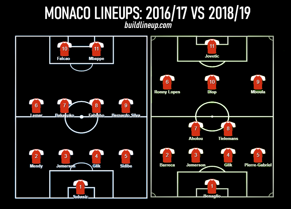 A deterioration of a talented squad - AS Monaco