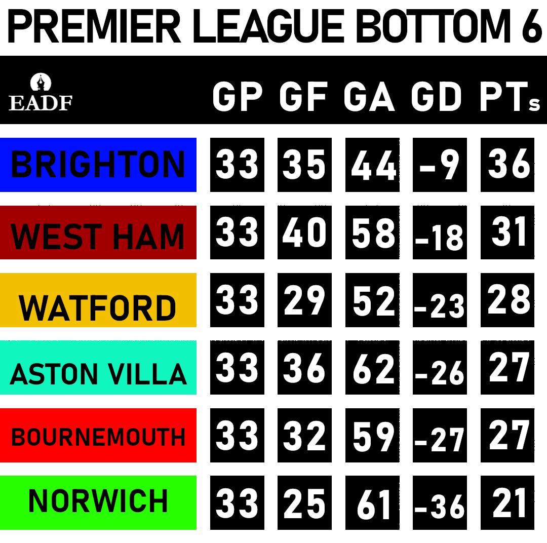 West Ham, Watford, Villa, Bournemouth - A batalha para ficar acordado 5