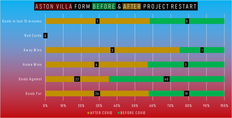 Aston Villa form visualised in statistics, showing late goals, red cards, away wins, home wins, goals against and goals for, in pre-COVID form and post-June.