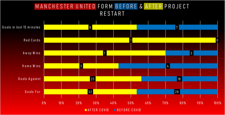 Manchester United form visualised in statistics, showing late goals, red cards, away wins, home wins, goals against and goals for, in pre-COVID form and post-June.