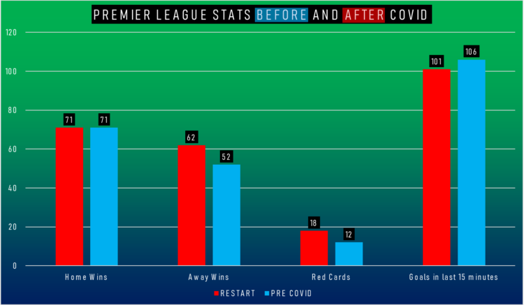 Charting Premier League stats (Totals for all clubs), showing pre-COVID numbers and post June numbers. 2019/20, and 2020/21 seasons.